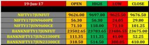 nifty-banknifty-closing-rates-19-june-300x92 20 june intraday nifty banknifty future option pivot points