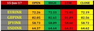 rupee-future-closing-rates-15-june-300x99 16 jun intraday currency pivot points
