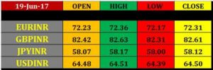 rupee-futures-closing-rates-19-june-300x99 20 june intraday currency pivot points