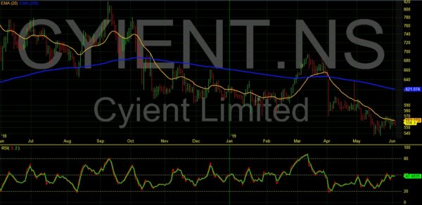 CYIENT (532175) Share Price, Charts, Forecast, Technical